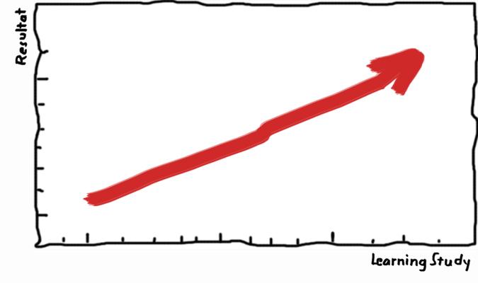 Graph med pil som pekar uppåt.