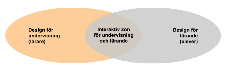 Designmodell för undervisning och lärande: interaktiv zon för utbildning och lärande i skärningen mellan design för undervisning (lärare) och design för lärande (elever).